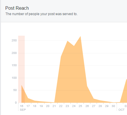 Facebook's News Feed Crackdown and How it Impacts Your Business Page